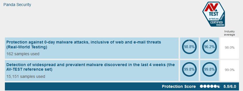 Panda Free Antivirus testresultaten