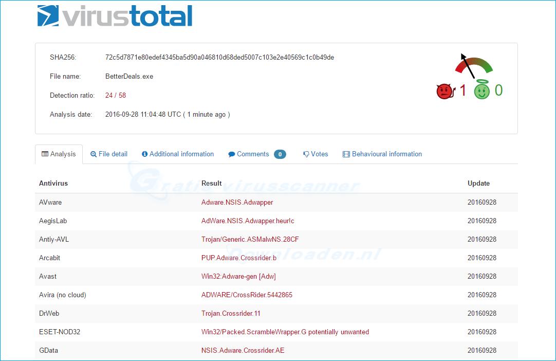 VirusTotal Scan