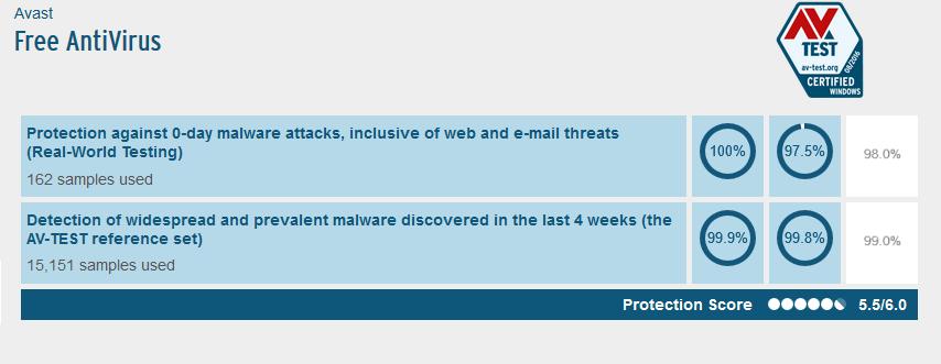 avast! Free Antivirus Testresultaten